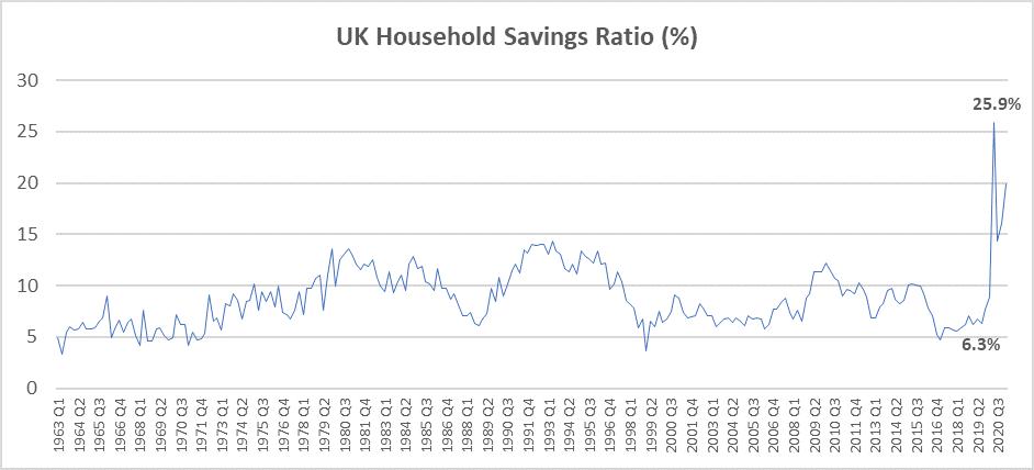UK Household Savings Ration (%)