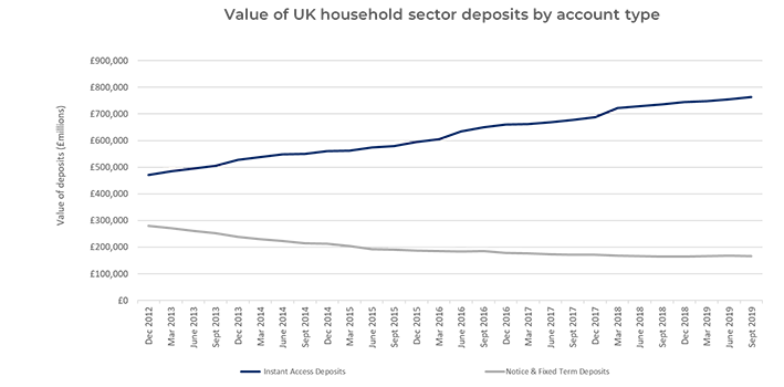 Value of UK household sector deposits by account type Flagstone