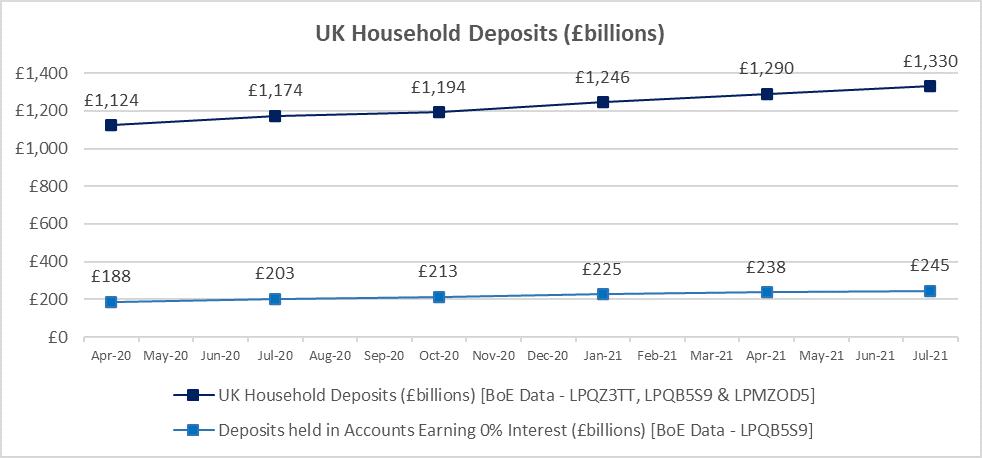 UK Household Deposits (£billions)