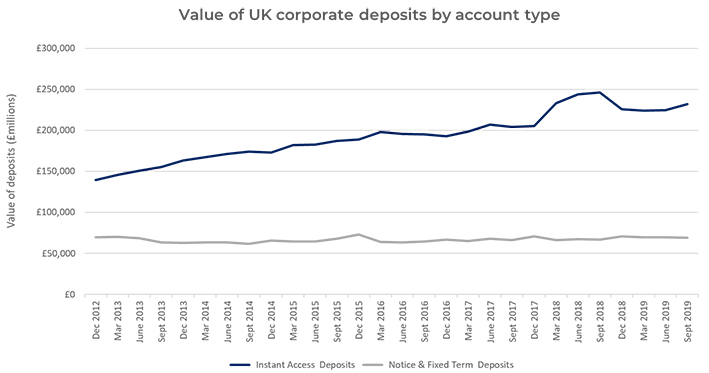 value of UK corporate deposits by account type Flagstone